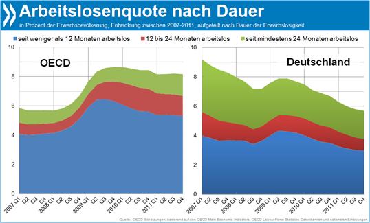 www.deutschland.de einloggen