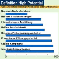High Potentials Studie