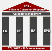 Supply Chain Management ECR