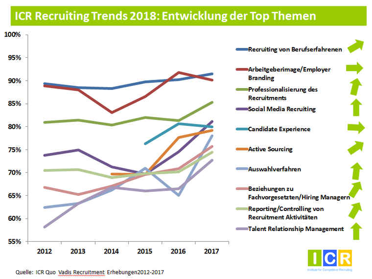 Grafik zu den top Recruiting-Themen laut der Studie »Recruiting Trends 2018«.